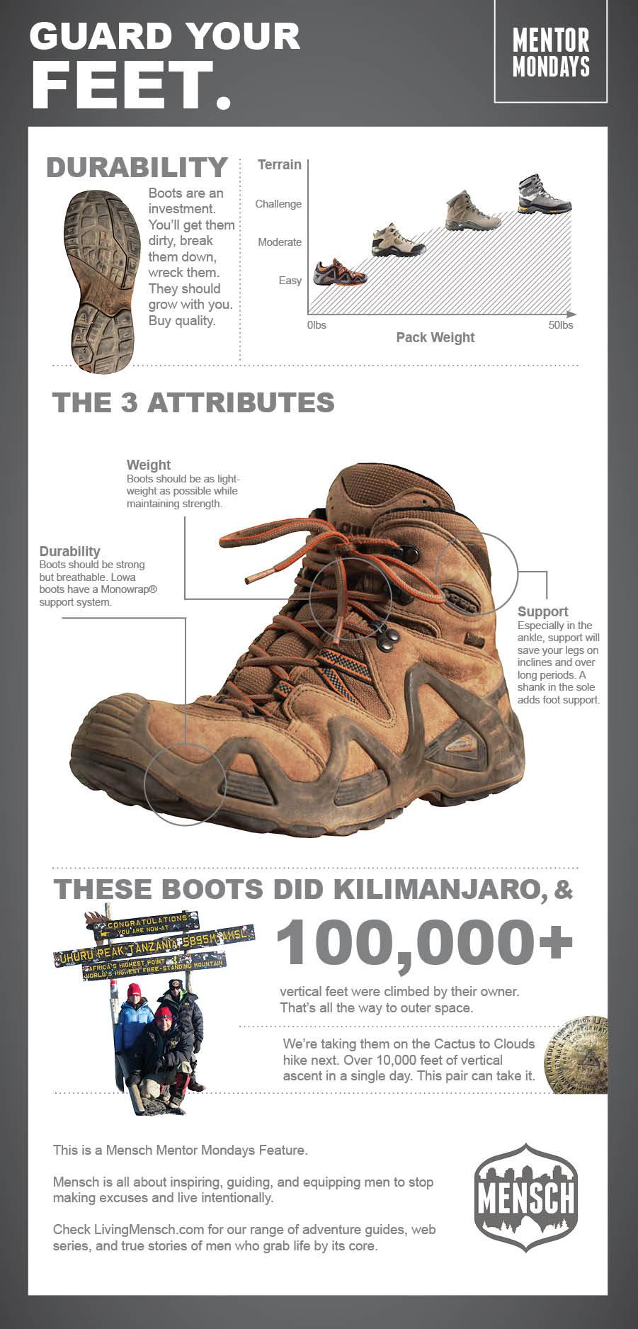 MENSCH-Boot-Infographic